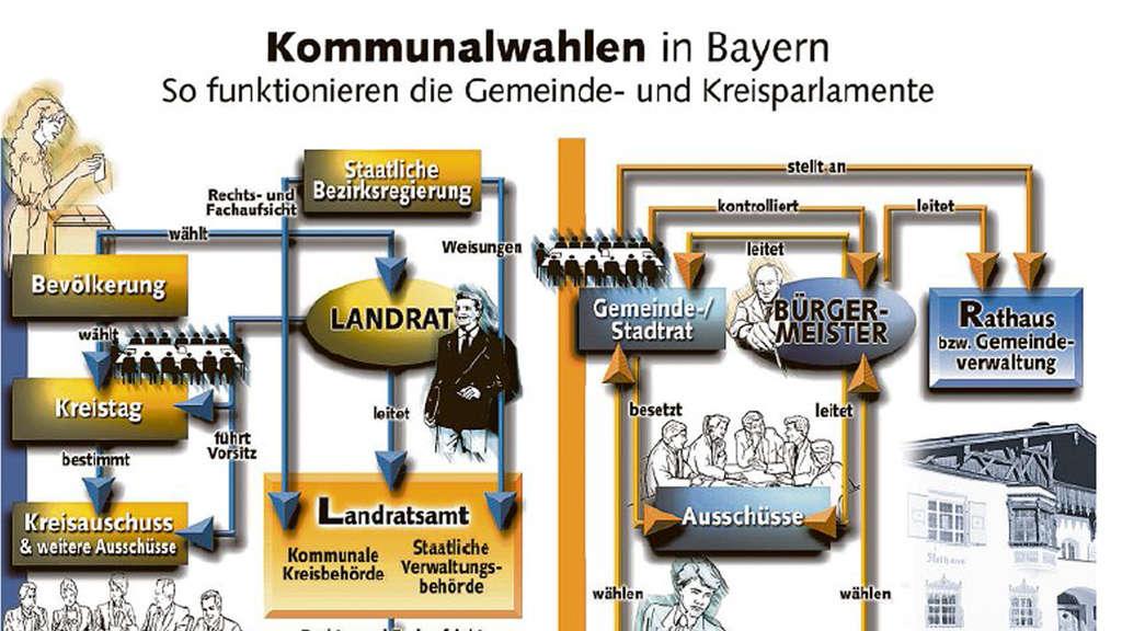 Stichwahl Bayern
